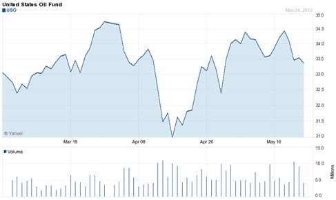 Gráfico del USO (United States Oil Fund)