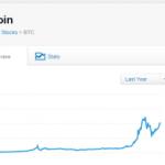 eToro ofrece la posibilidad de invertir en Bitcoin