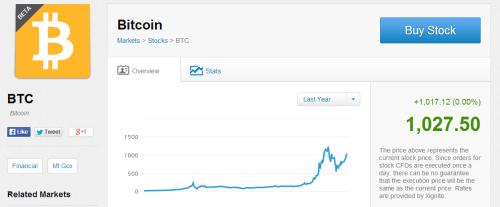 eToro ahora permite invertir en CFD sobre Bitcoin