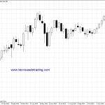 Las mejores horas para operaciones de daytrading en el par de divisas USD/JPY