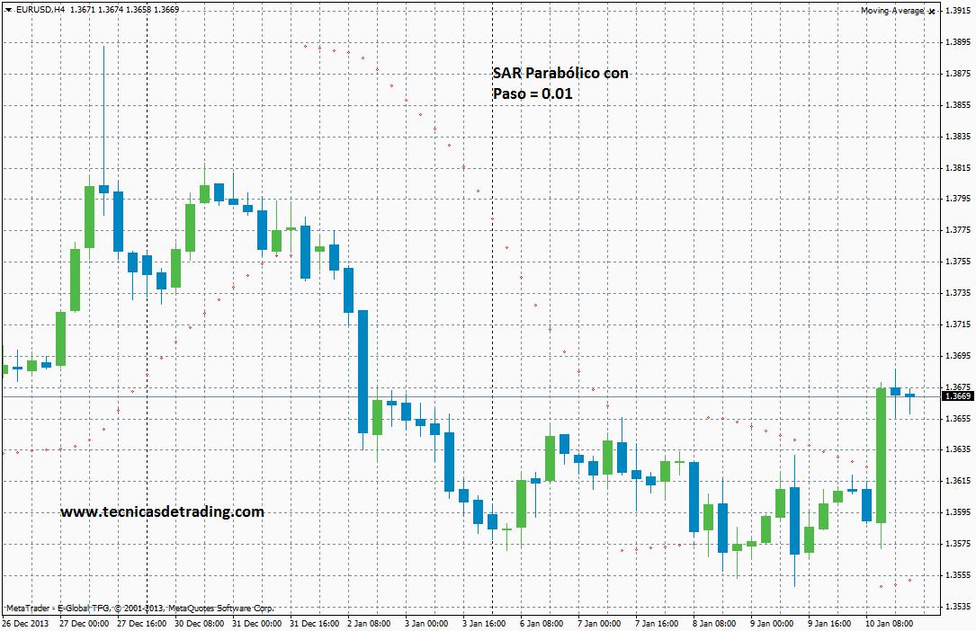 SAR Parabólico con un paso de 0.01