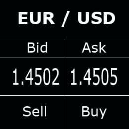 Descripción de los spreads en el mercado Forex