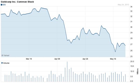 gráfico del precio de las acciones de Goldcorp