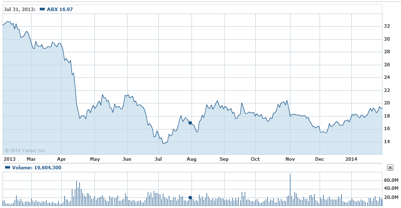 Acciones de Barrick Gold o ABX