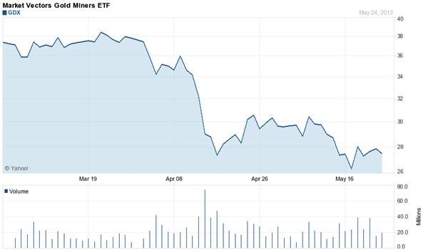 Gráfico de precios del Market Vectors Gold Miners ETF