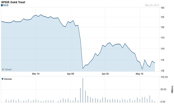 Gráfico del SPDR Gold Trust