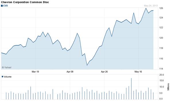 Gráfico-acciones-Chevron
