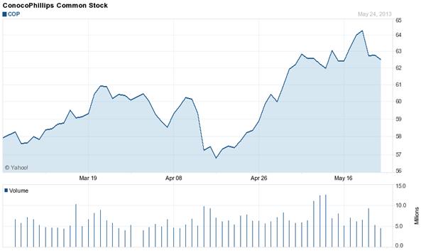gráfico-acciones-ConocoPhillips