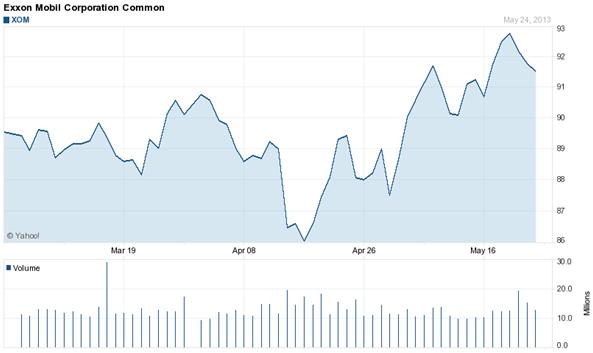 gráfico acciones de Exxon Mobile