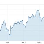 Resumen semanal de los mercados financieros 17-02-2014