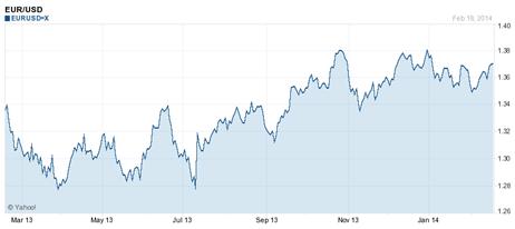 Gráfico semanal del par de divisas EUR/USD