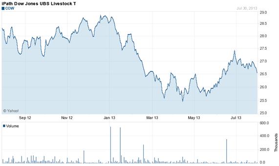 Gráfico del iPath Dow Jones UBS Livestock