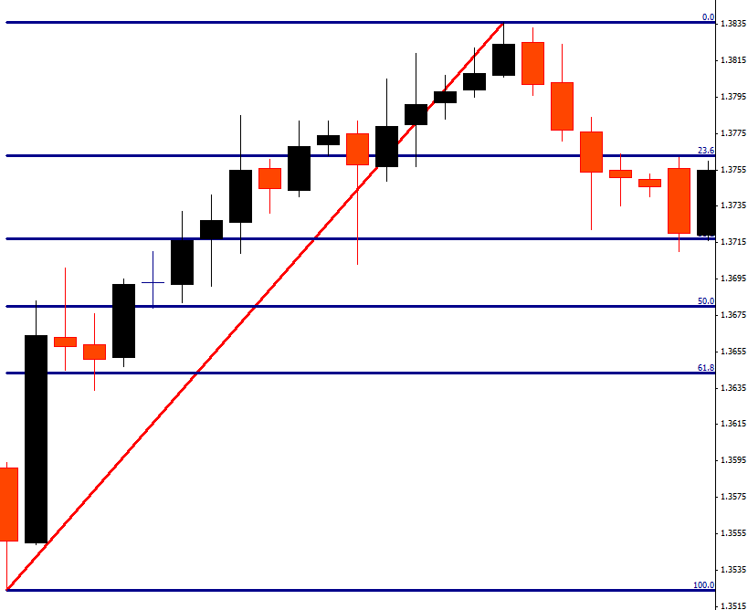 Gráfico con niveles de Fibonacci (principales)
