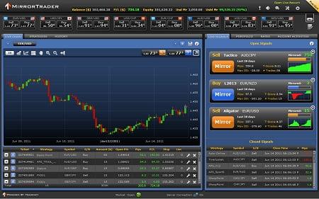 Plataforma de Mirror Trading del broker YouTradeFX