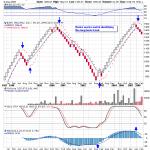 Sistemas de trading diseñados para gráficos Renko