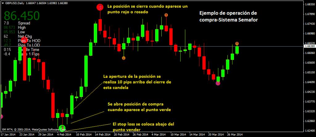 Ejemplo real sistema de trading con indicador ZZSemafor