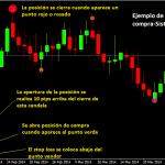 Sistema de trading simple para gráficos diarios basados en el ZZ Semafor