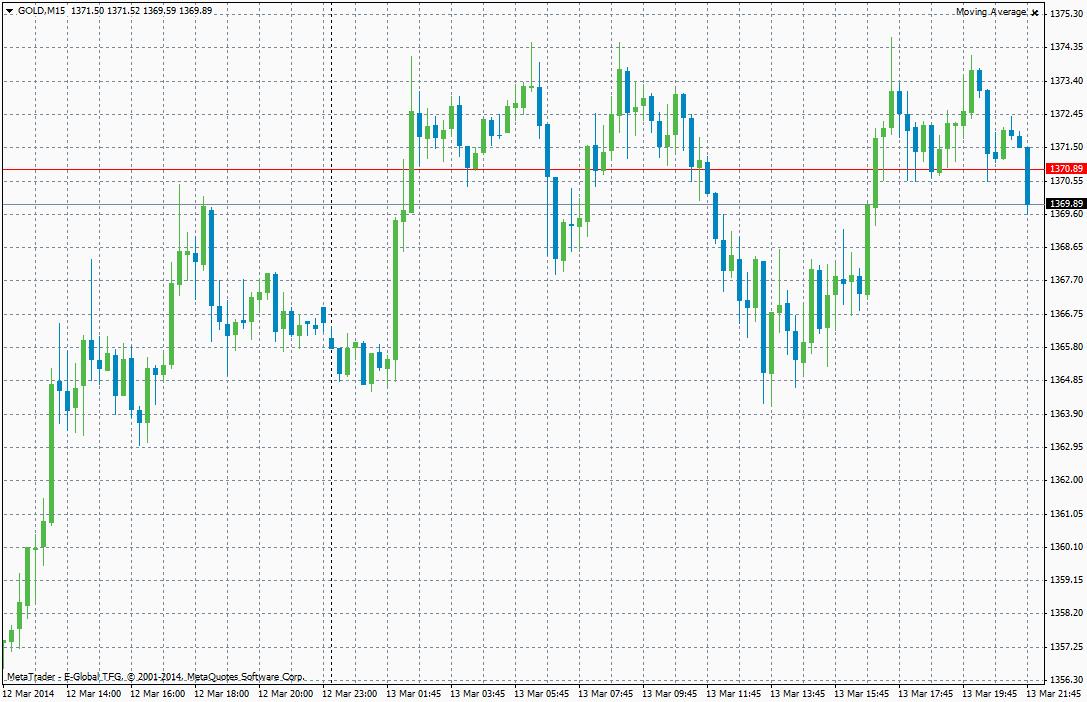 Precio del oro el 13 de marzo del 2014