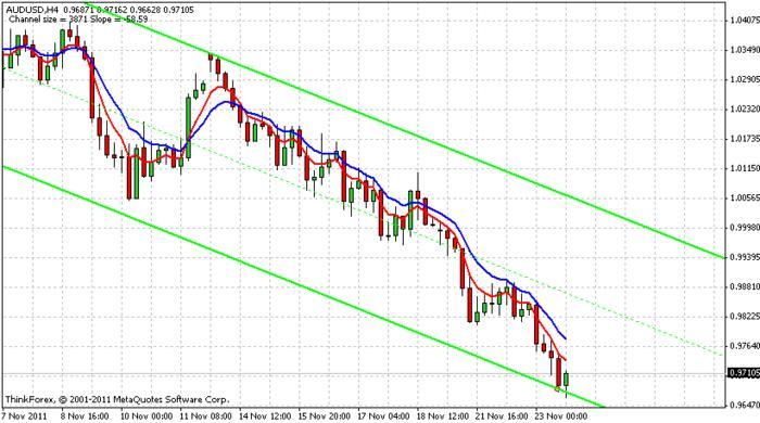 Gráfico de 4H del AUD/USD