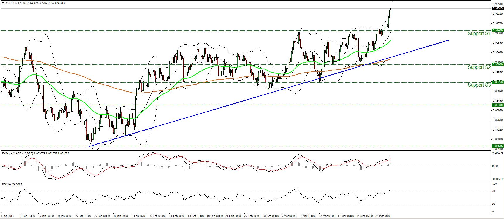 Gráfico del AUD/USD