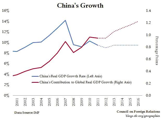 Crecimiento de China a través de los años