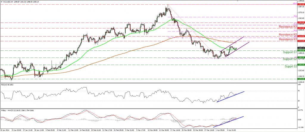 Gráfico de precios del oro