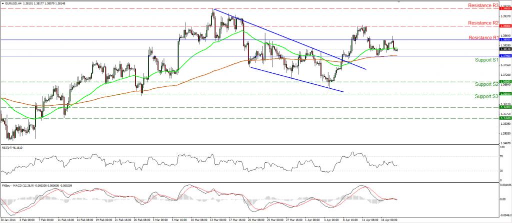 gráfico diario del EUR/USD