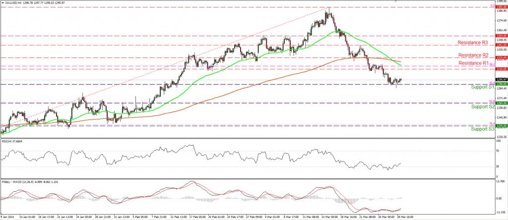 Gráfico de precios del oro de marzo del 2014