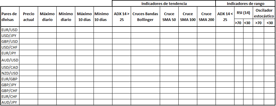 Cuadro para verificación pares de divisas