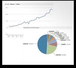 Estadísticas en tiempo real de los proveedores de señales de TradersConnect