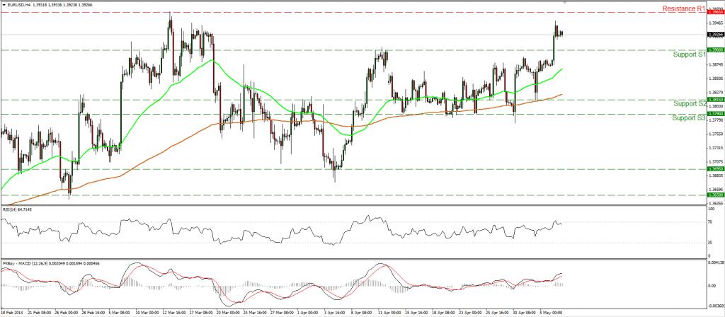 Gráfico semanal del EUR/USD 7 de mayo 2014