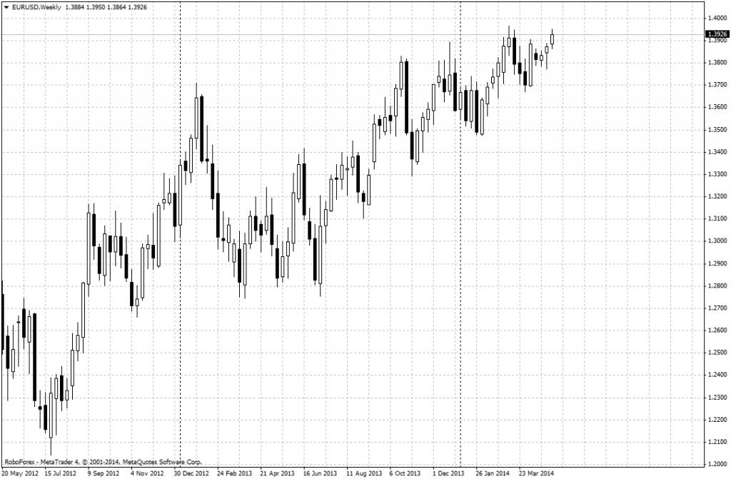 Gráfico semanal del par EUR/USD