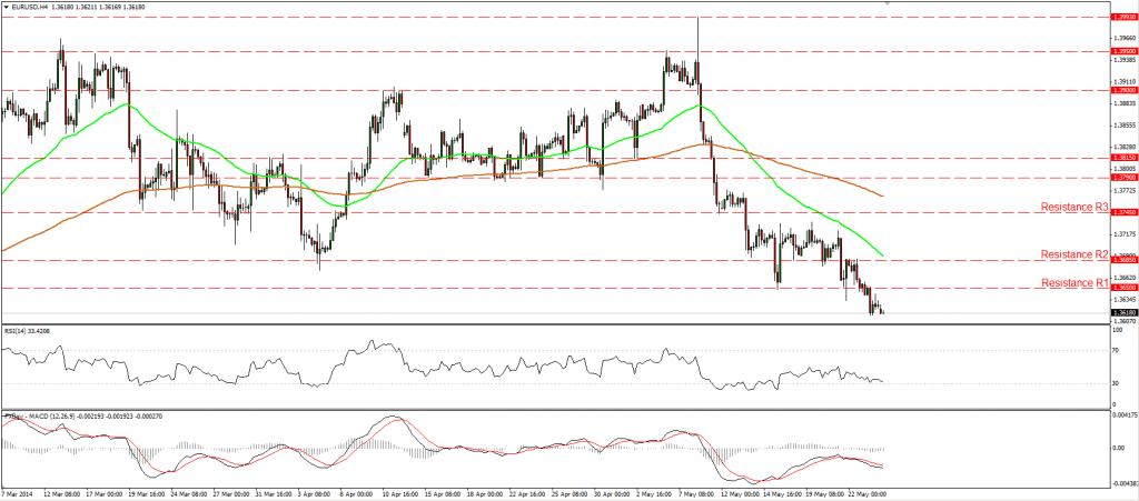 gráfico del EUR/USD 26 de mayor