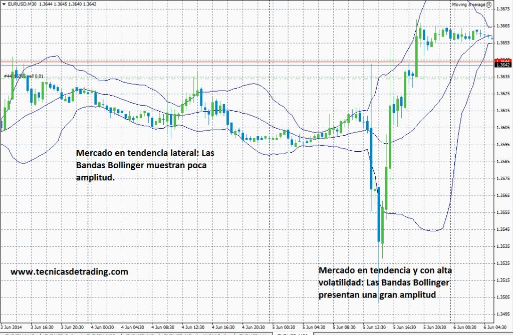 Bandas Bollinger señalando tendecia lateral en el par EUR/USD