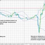 Métodos para determinar las condiciones generales del mercado Forex