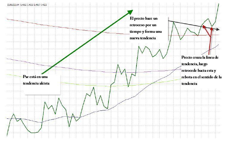 Figura 1: Rompimiento de línea de tendencia