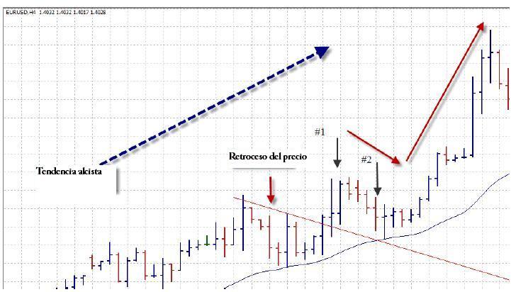 Señal de compra rompimiento línea de tendencia