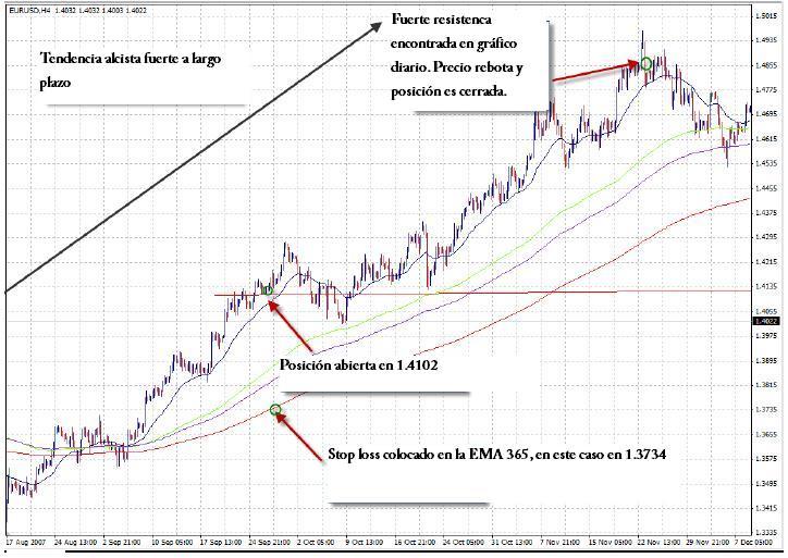 Ejemplo de señal de trading para marcos de tiempo de largo plazo