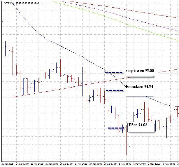 Ejemplo de señal de venta USD/JPY