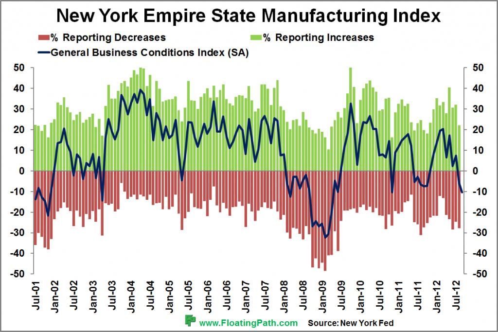 Gráfico del Indice de Manufactura New York Empire State