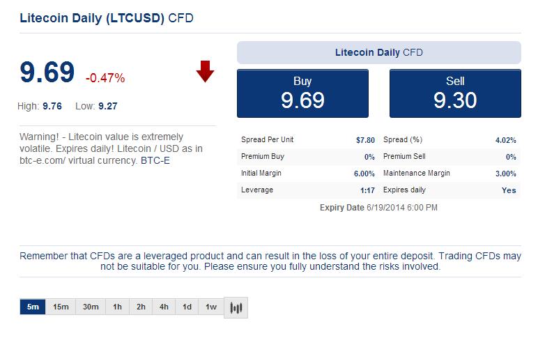 Litecoin-USD-CFD