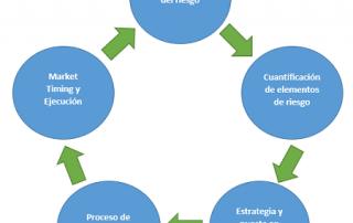 Gestión de riesgo Forex