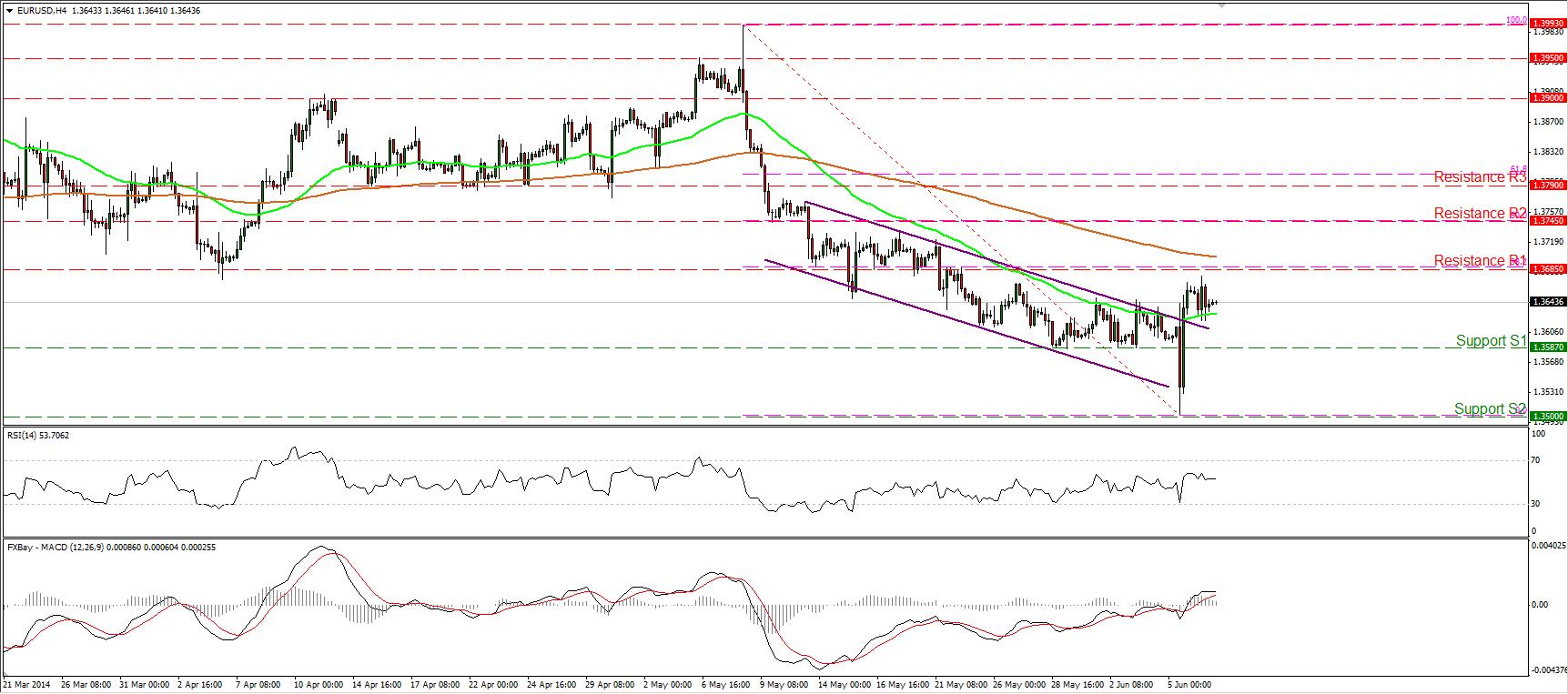 Gráfico del par EUR/USD para junio