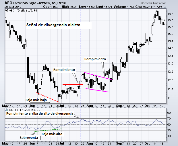 señal de divergencia alcista entre el indicador y el precio
