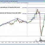 Precios objetivo con la expansión de Fibonacci y el impulso del mercado