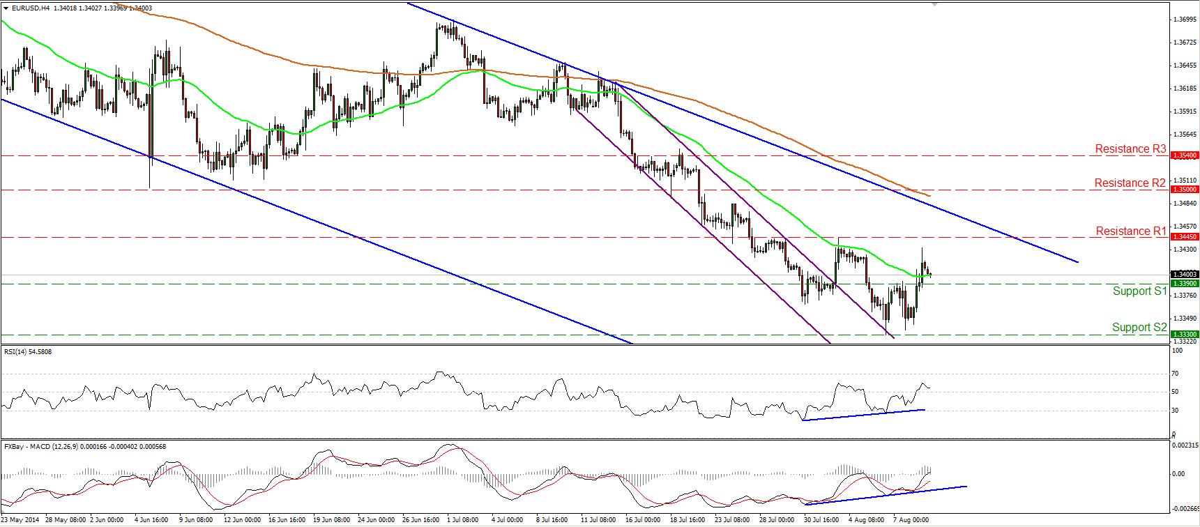 EURUSD-divergencia-positiva