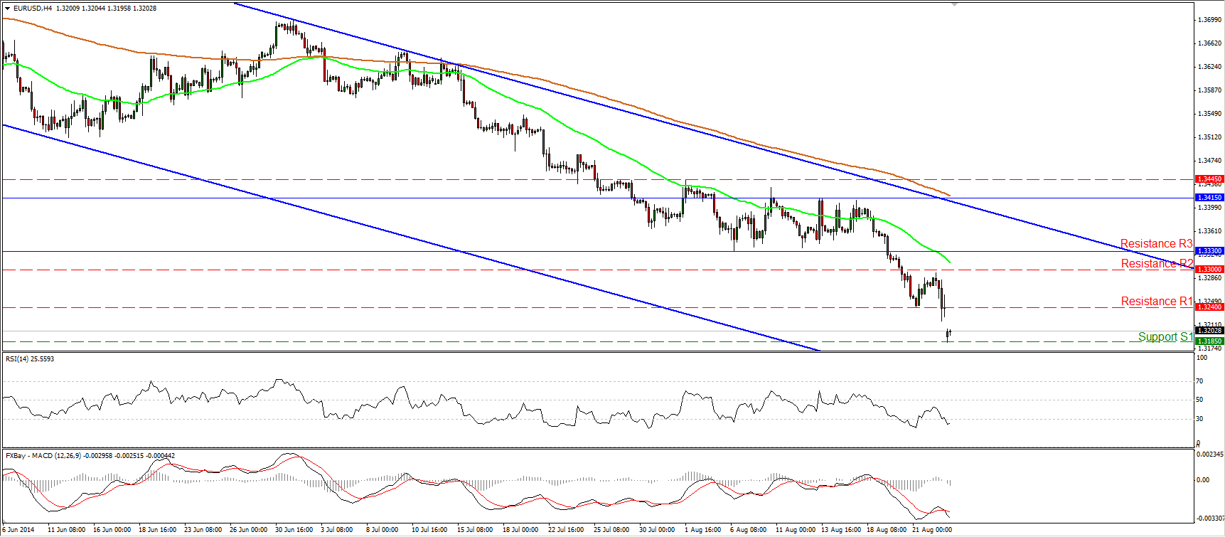EURUSD-gap-bajista