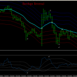 Sistema de trading Envelope Reversal