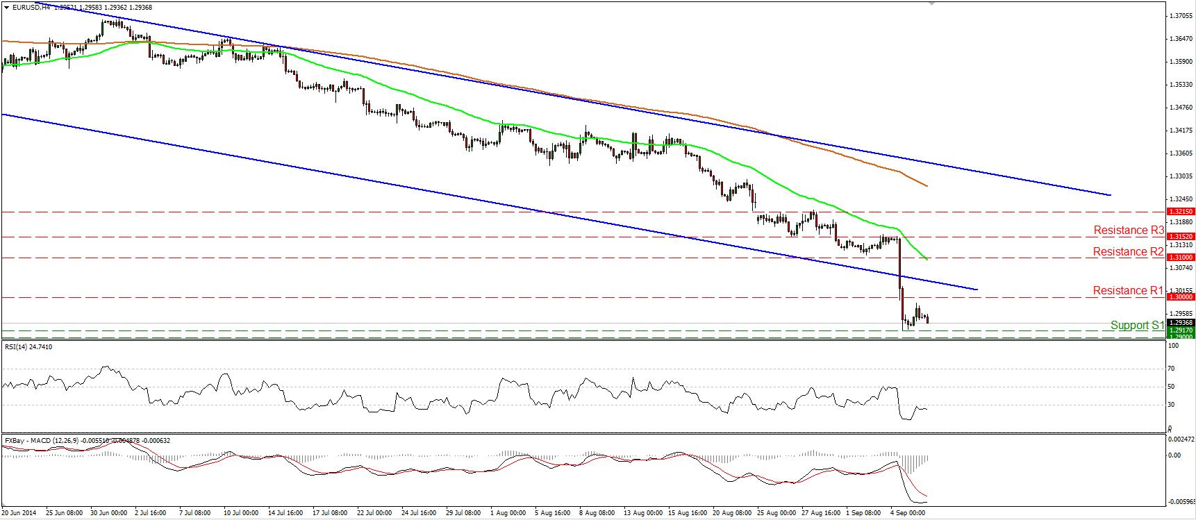 EURUSD-barrera-12900