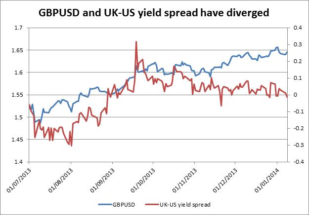 Imagen 1: Cotizaciones del par AUD/USD vs los diferenciales en los bonos de Estados Unidos y Australia para el periodo del 2000-2012
